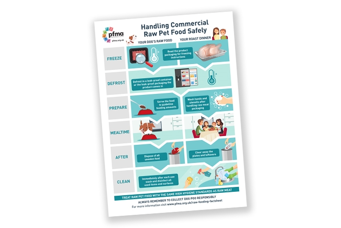 The Pet Food Manufacturers Association (PFMA) has produced two new waiting room posters: 'Handling Commercial Raw Pet Food Safely'